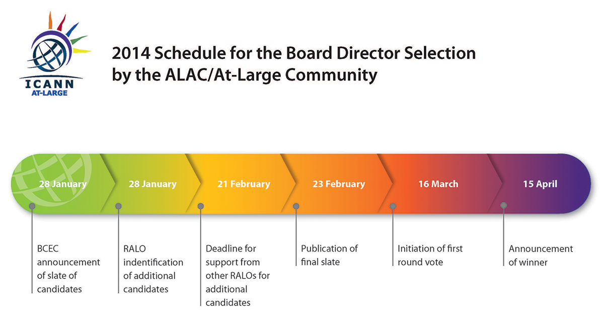 Flowchart of the 2014 Schedule for the Board Director Selection by the ALAC/At-Large Community